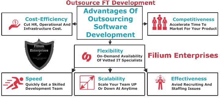 Outsource-FT-Development(img01)